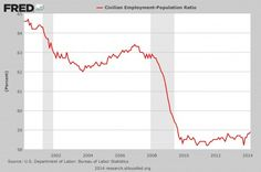The real unemployment rate: In 20% of American families, EVERYONE is unemployed - Intellihub News