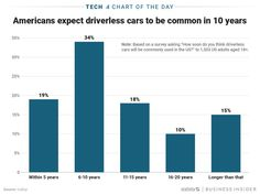 There are a number of obstacles to overcome, but Americans are all too familiar with the amount of effort being put towards normalizing self-driving cars. Self Driving, 10 Years, Running Ahead, Chart, Ads, American, Effort, Graphics, Technology