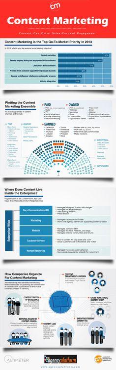 Marketing de contenidos: prioridad para 2013 #infografia #infographic #socialmedia
