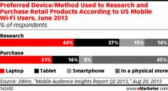 How Are Retailers Using Mobile in the Changing Path to Purchase? - eMarketer