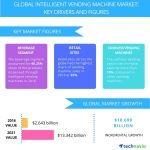Global Intelligent Vending Machine Market Forecast to Showcase a CAGR of 38% Through 2021: Technavio