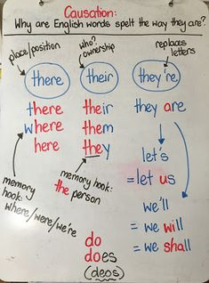 "Use structured word inquiry to explore why ""there,"" ""their,"" and ""they're"" are spelled the way they are."