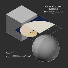 Making the volume of a cube equal to the volume of the sphere requires a harmonic reciprocal of Phi - 1:1.618 - the Golden Ratio...