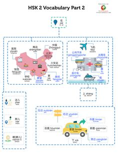 In this HSK 2 Vocabulary (Part infographic, there are about 30 words from HSK 2 vocabulary. There are 11 total infographics in HSK 2 vocabulary series. Basic Chinese, Chinese English, Learn Chinese, Mandarin Lessons, Learn Mandarin, Chinese Phrases, Chinese Words, Chinese Lessons, French Lessons