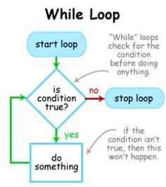 While Loop & Do Loop Instructions ==> Link in description to for a super special wire organization solution! C Programming Learning, Learn Computer Coding, Computer Programming Languages, Object Oriented Programming, Computer Basics, Python Programming, Computer Technology, Computer Science, Data Science