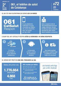 061, el telèfon de Salut a Catalunya