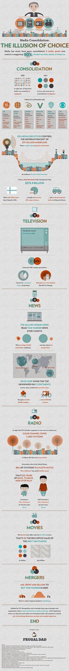Media Consolidation: The illusion of choice. Infographic