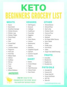 Keto Food List Printable Keto Grocery List Yummy Goodness