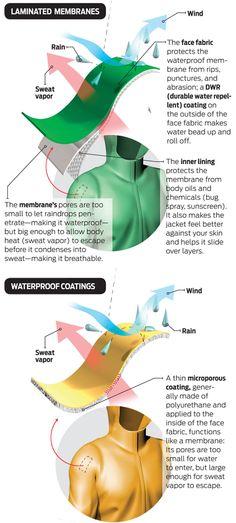 Gear School: Raingear - Understanding Waterproofing | Backpacker Magazine
