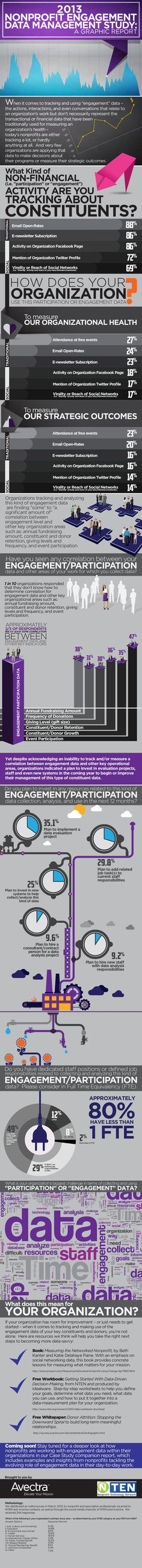 2013 Nonprofit Engagement Data Management Study A