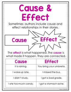Help your students identify cause and effect relationships while reading with these reading skills anchor charts. Students can easily glue them into their interactive reading journals and they also save teachers tons of time. #readingstrategies #anchorcharts #teaching #elementary #reading #posters #upperelementary #interactivenotebooks #readingworkshop