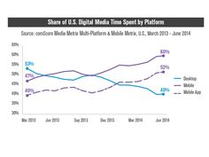 Majority Of Digital Media Consumption Now Takes Place In Mobile Apps | TechCrunch