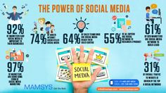 Below, we present you some quality statistics of social media to let you know about 'THE POWER OF SOCIAL MEDIA'. #Socialmedia #Marketing