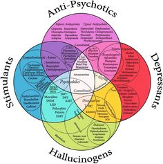 Venn diagram of psychopharmeceuticals.