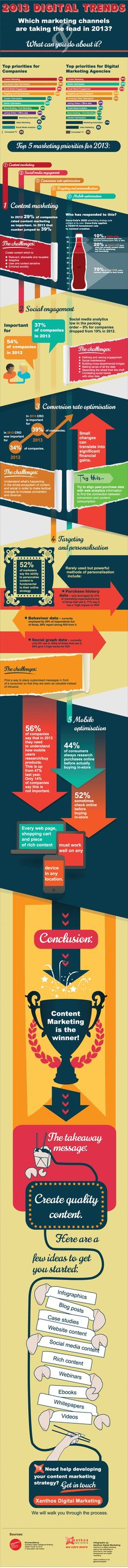 Career -- Top 5 SEO and Marketing Priorities for Content Marketing & Quality Social Media Engagement Conversion Rate Targeting & Personalization Mobile Optimization Marketing Guru, Digital Marketing Trends, Marketing Channel, Digital Trends, Inbound Marketing, Content Marketing, Internet Marketing, Online Marketing, Social Media Marketing