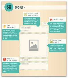 How to Create the Perfect Google+ Post via @Peg Hewitt Fitzpatrick
