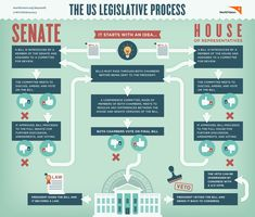 Check out this downloadable infographic about how a bill becomes a how a bill becomes a law worksheet google search ccuart Images