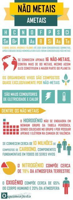 Chemistry in everyday life: periodic table infographics - CINAT / IFSU . Study Help, Study Tips, Pharmacy Student, Learn Portuguese, School Notes, Study Inspiration, Biochemistry, Always Learning, Studyblr