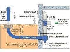 Ventilation Double Flux, Geothermal Energy, Water Collection, Passive Solar, Solar House, Concept Diagram, Small House Plans, Heating And Cooling, Green Building