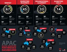 State of digital marketing in Asia-Pacific [Infographic] | Econsultancy