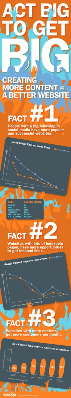 Act Big to Get Big | Infographic