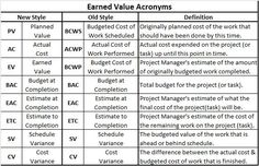 Project Management Acronyms - http://www.planningengineer.net/project-management-acronyms/