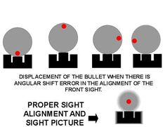 Basic Marksmanship - Proper Sight Alignment and the difference errors can make on your target