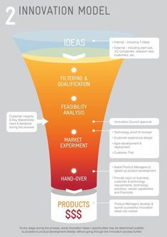 Innovation Funnel Infographic by R Wilby, via Behance Innovation Models, Innovation Strategy, Business Innovation, Creativity And Innovation, Innovation Design, Design Thinking Process, Design Process, Social Design, Innovation Management