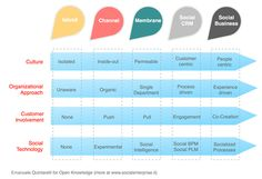 Great chart to emphasize social business matrix