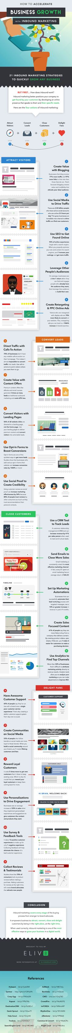 21 Inbound Marketing Strategies to Grow Any Business [Infographic], via @HubSpot