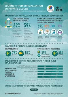 Journey from Virtualization to Private Clouds #Infographic