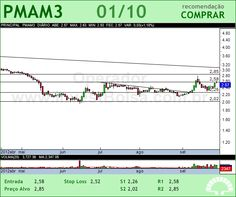 PARANAPANEMA - PMAM3 - 01/10/2012 #PMAM3 #analises #bovespa