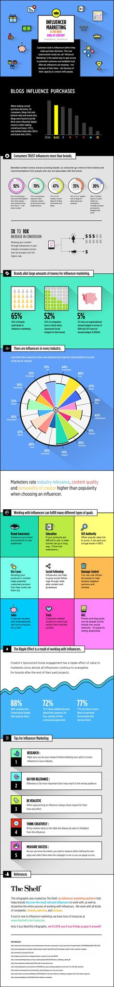 #InfluencerMarketing wird in Unternehmen immer beliebter und kommt häufig zum Einsatz. Untersuchungen zeigen nun die Vorteile des großen Einflusses auf.