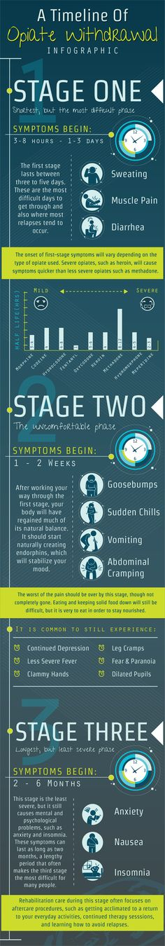 #Infographic displaying the timeline and stages of #opiate #withdrawal.