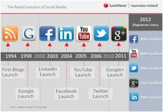 In a matter of 10 years, Facebook, Youtube and Twitter has changed the way humans communicate. Everyday life is completely different and we have access to a massive database in Google. Information has never been so accessible than in the past decade.