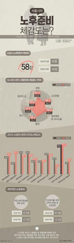 서울 노인 노후 준비 '58점으로 취약수준' [인포그래픽] #Senior / #Infographic ⓒ 비주얼다이브 무단 복사·전재·재배포 금지