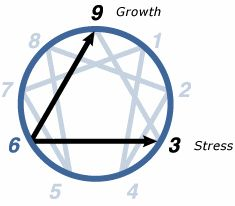 Enneagram Type 6 ~The Enneagram Institute