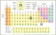 6th-8th Grade Science Learning Activity: Interactive Periodic Table - K12 - Learning Liftoff - Free Parenting, Education, and Homeschooling Resources