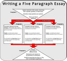 * Five Paragraph Essay Notes History The essay began as a humbler creation, more of a thought experiment on a given subject. Y… - education Essay Writing Skills, Writing Strategies, English Writing Skills, Persuasive Writing, Writing Words, Writing Lessons, Writing Workshop, Academic Writing, Teaching Writing