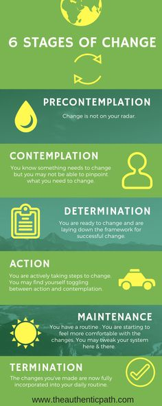 Infographic: 6 Stages of Change Precontemplation Contemplation Determination Action Maintenance Termination Career Assessment, Personality Assessment, Conflict Management, Change Management, Project Management, Personal Counseling, Career Counseling, Exam Study Tips, Licensed Professional Counselor