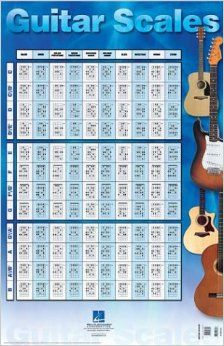 Hal Leonard Corp. Guitar Scales Poster - 22 by 34 inches