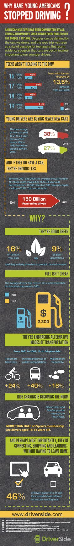 Infographic: Why Have Young Americans Stopped Driving