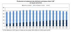 Déchets en Europe Cop21, Bar Chart, Europe, Environment, Bar Graphs