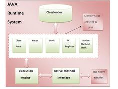 """The Java Virtual Machine is known as """"virtual"""" because it is a very subjective program described by requirements. If you want to become a Java developer then you can join the java program for beginners and make your career in this field.Java review by CRB Tech Java  training is sufficient to make you consider and take up a career in this field."""