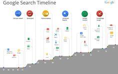 Una infografía con el desarrollo de Google Search