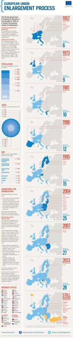 European Union Enlargement Process