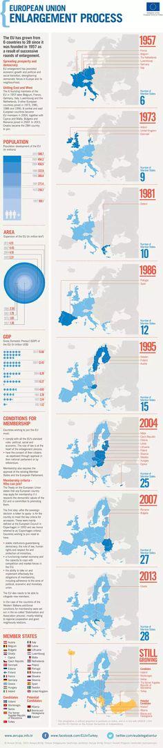 European Union Enlargement Process