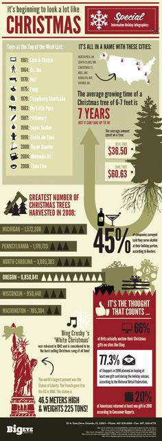 Christmas infographic. Fun Christmas facts and more by BIGEYE.