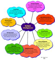 theory of multiple intelligences 9 types of intelligence Howard Gardner Multiple Intelligences, Multiple Intelligences Activities, Types Of Intelligence, Emotional Intelligence, Learning Theory, Visual Learning, Learning Tools, Learning, School