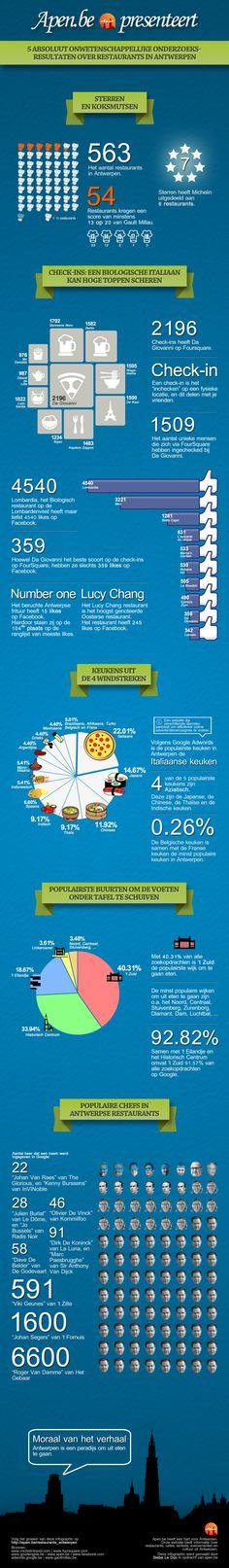 Resturants @ Antwerpen: 'ns kijken of je kan kiezen!
